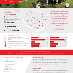 Druk jaar voor Brandweer Twente